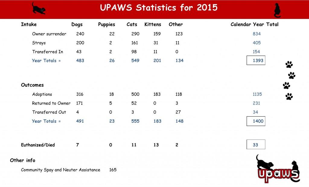 Stats for Website - Calendar year 2015